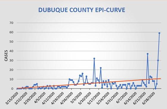 Dubuque County Epi Curve Graph