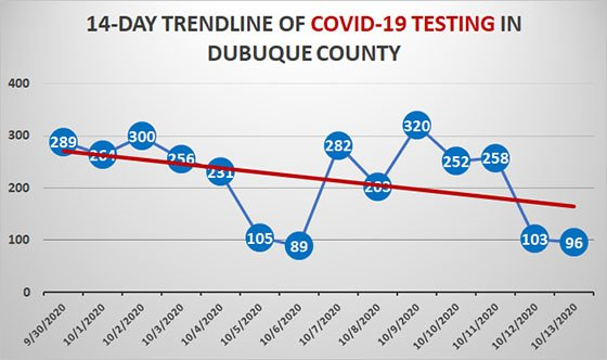 14-Day Trendline of COVID-19 Testing in Dubuque County