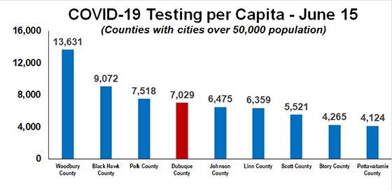 COVID-19 Testing per Capita Graph