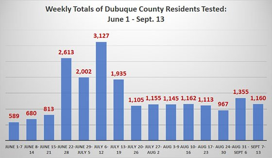 Graph of Dubuque County COVID-19 Testing - Weekly Totals