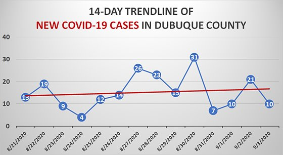 14-day trendline graph of new COVID-19 cases in Dubuque County