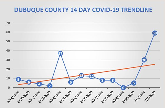 Graph of 14-day trendline of Dubuque County increases