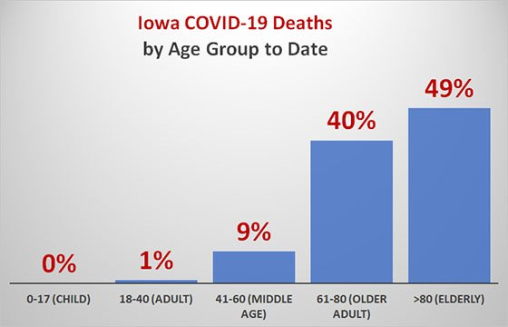 Graph of Iowa COVID-19 Deaths by Age Group