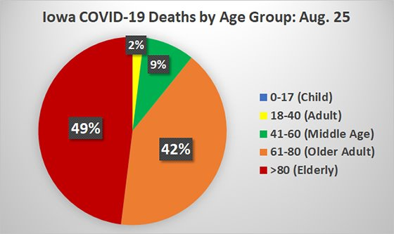 Circle Graph of Iowa COVID-19 Deaths by Age Group