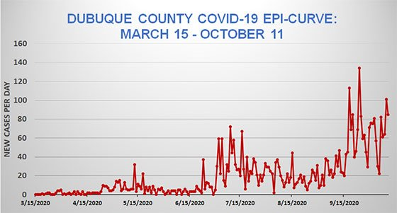 Sept. 11 Dubuque County Epi Curve Graph