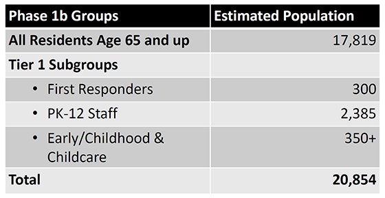 Table of Phase 1b Groups & Estimated Populations