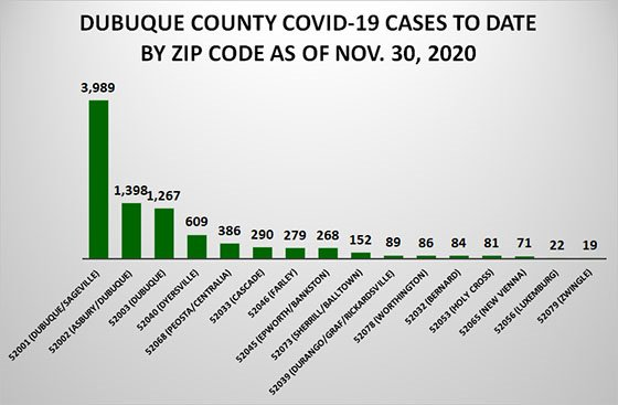 Graph of COVID-19 Cases to Date by County Zip Code