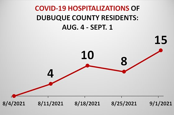 Graph of Dubuque County Resident COVID-19 Hospitalizations