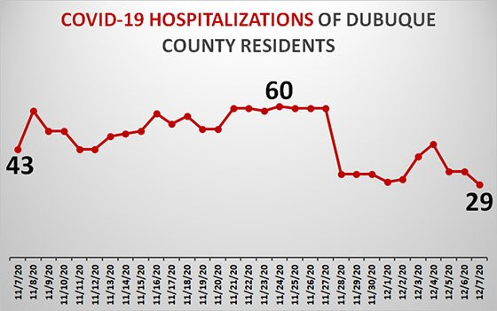 Graph of Dubuque County Resident Hospitalizations due to COVID-19