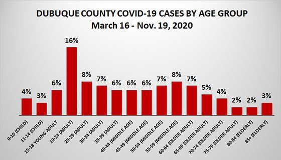 Graph of Dubuque County Cases to Date by Age Group
