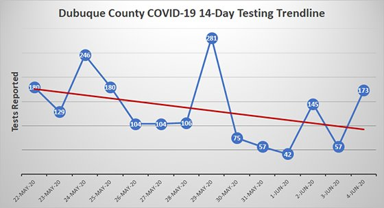 14-Day Trendline Graph of Dubuque County COVID-19 Testing