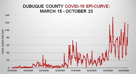 Oct. 23 Dubuque County Epi-Curve Graph