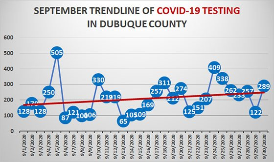 September Trendline Graph of COVID-19 Testing in Dubuque County