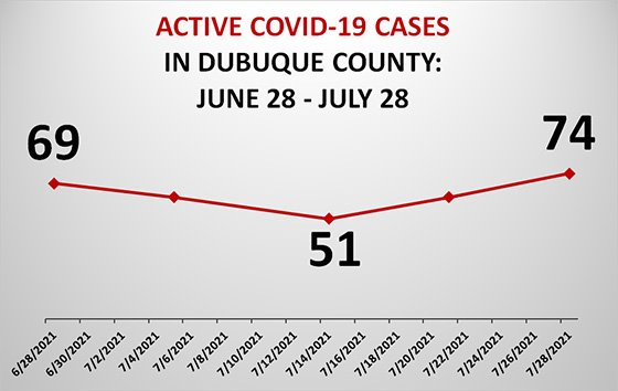 Graph of Active COVID-19 Cases in Dubuque County