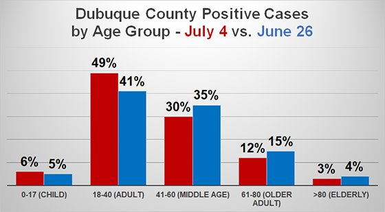 Dubuque County Positive Cases by Age Group - July 4 compared to June  26
