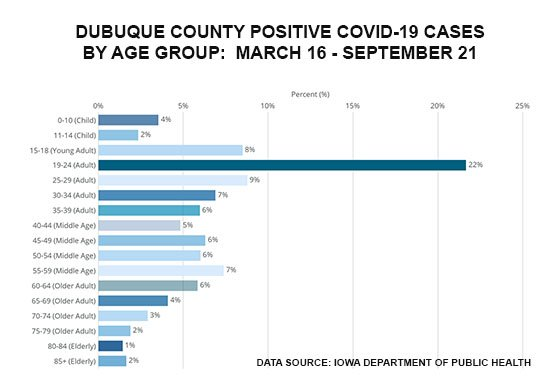 Graph of Dubuque County Positive Cases by Age Group