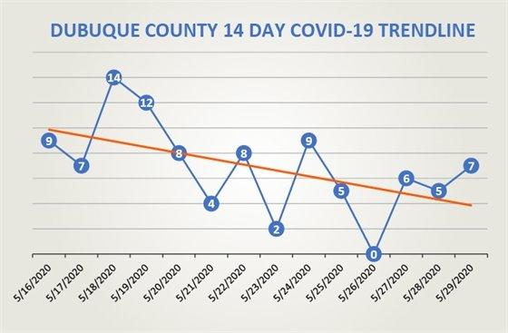 Dubuque County 14-Day COVID19 Trendline