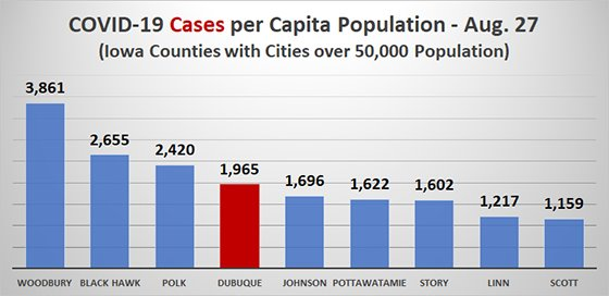 Graph of COVID19 Cases per Capita Among Iowa Counties with Cities over 50,000 Population