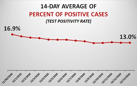 14-Day Average of Percent Positive Cases Graph