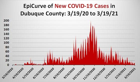 Graph of Dubuque County EpiCurve
