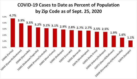 Graph of COVID-19 Cases to Date as Percentage of Population by Zip Code