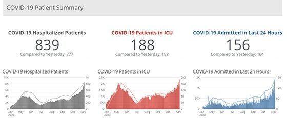 Graphic from IDPH hospitalizations dashboard.