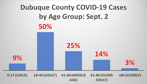 Graph of Dubuque County COVID-19 Cases by Age Group as of Sept. 2