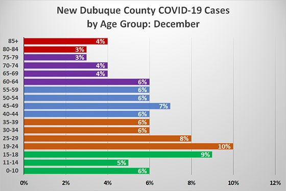 Graph of New Cases by Age Group for December