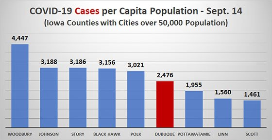 Graph of COVID-19 Cases Per Capita in Iowa Counties with Cities Over 50K Population