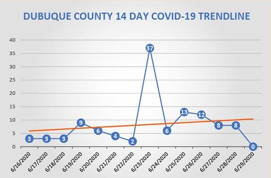 Dubuque County 14-Day COVID-19 Trendline Graph