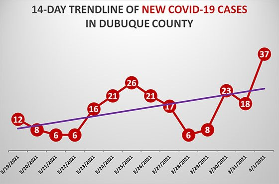 14-Day Trendline of New COVID-19 Cases in Dubuque County