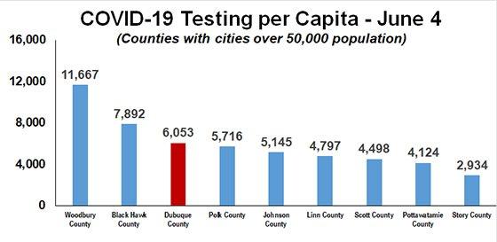 Graph of COVID-19 Testing Per Capita