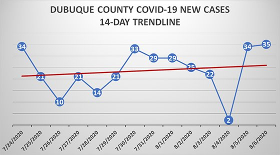 Graph of 14-Day Trend of New Cases in Dubuque County
