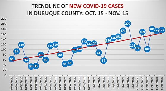 Trendline of New COVID-19 Cases in Dubuque County