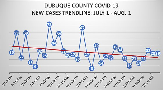 Graph of Dubuque County Positive Cases - July 1 to Aug. 1