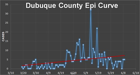 Dubuque County Epi Curve Graph