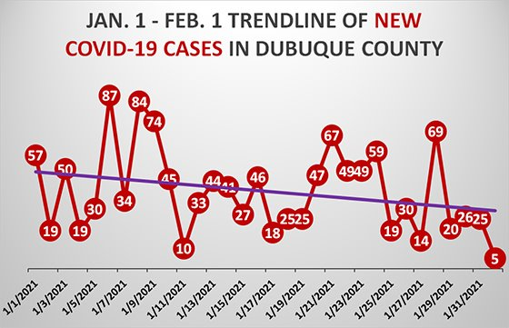Jan. 1 - Feb. 1Trendline of New COVID-19 Cases in Dubuque County