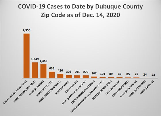 Graph of Cases to Date by County Zip Code