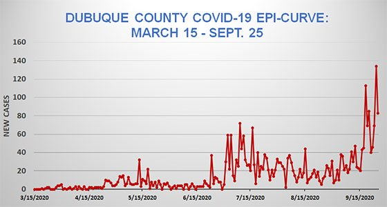 Epi Curve of Dubuque County COVID-19 Cases - March 15 to Sept. 25