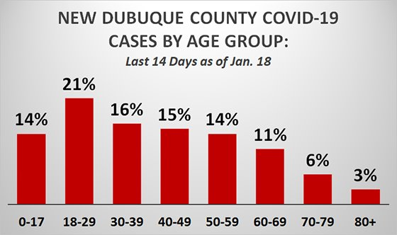 Graph of New Dubuque County COVID Cases by Age Group