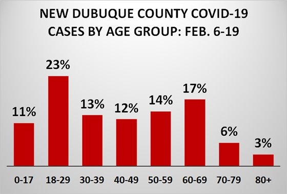 Graph of New County COVID-19 Cases by Age Group