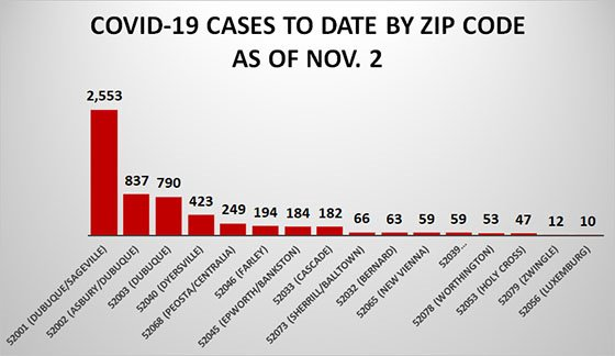 Graph of COVID Cases to Date by Zip Code as of Nov. 2