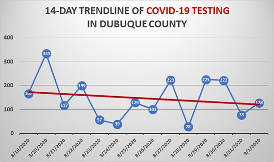 14-day trend graph of COVID-19 testing in Dubuque County