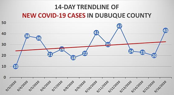 Sept. 16 14-Day Trendline of New COVID-19 Cases in Dubuque County