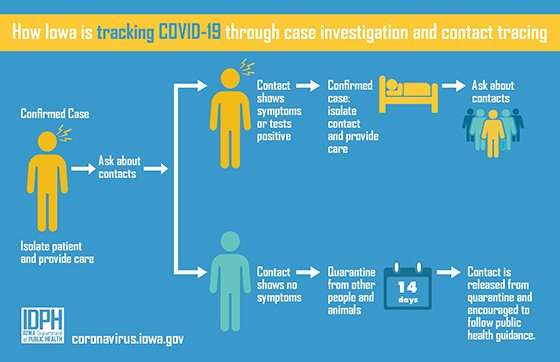 Graphic of how Iowa is tracking COVID-19 through case investigation and contact tracing.