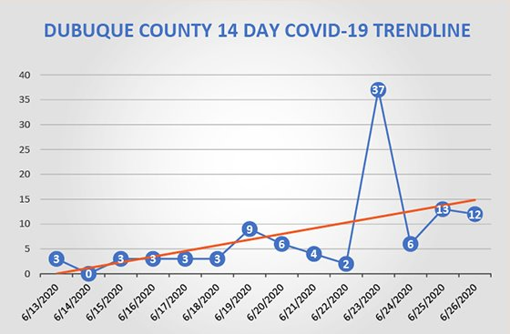 Graph of Dubuque County 14-day trendline of new COVID-19 cases