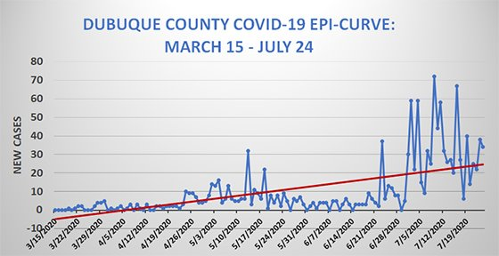Dubuque County Epi Curve Graph of COVID19 Cases