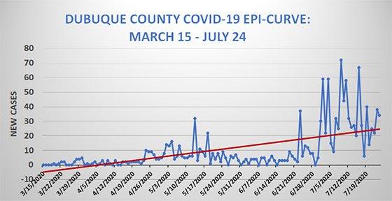Dubuque County Epi Curve Graph of COVID19 Cases
