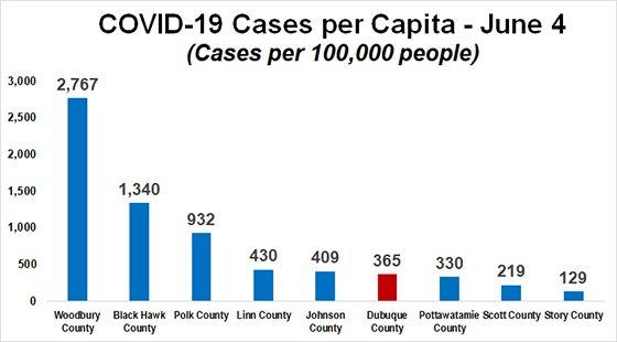 COVID-19 Cases per Capita Graph
