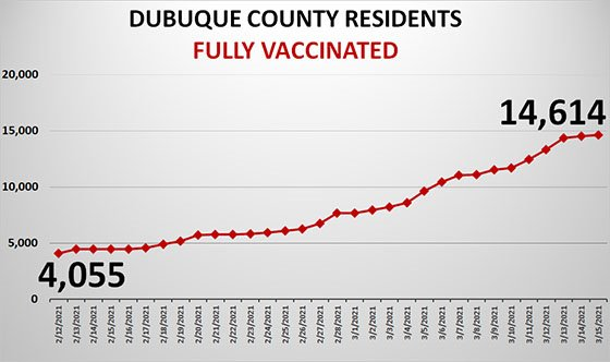 Graph of Completed Vaccinations in Dubuque County